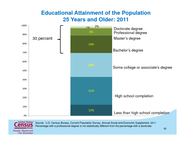 Image result for educational attainment in the us