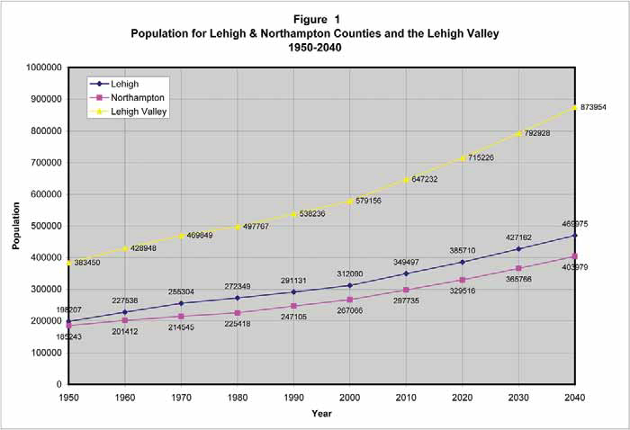 2010-2040 Population Projections for the Lehigh Valley