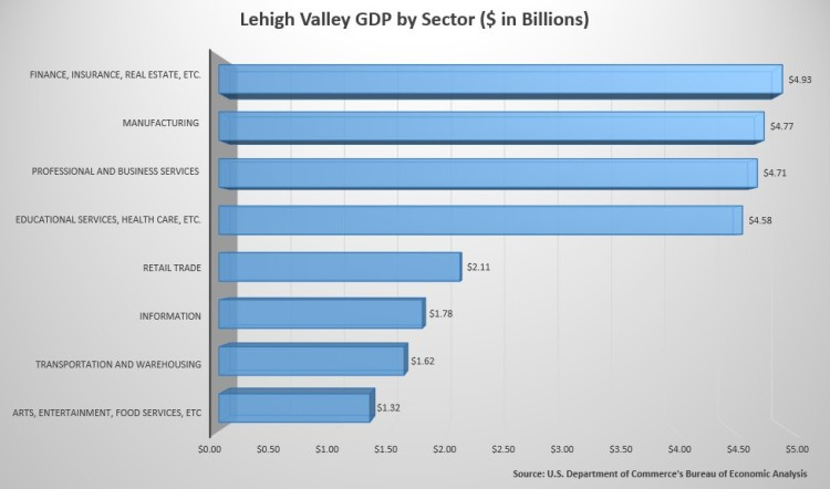 Lehigh-Valley-GDP-by-Sector